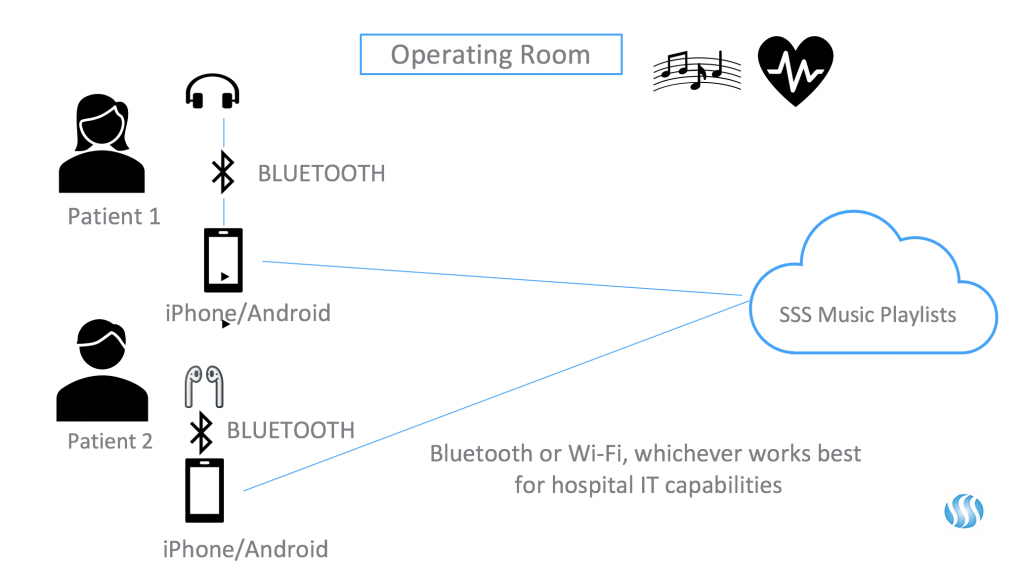 Operating-room-diagram
